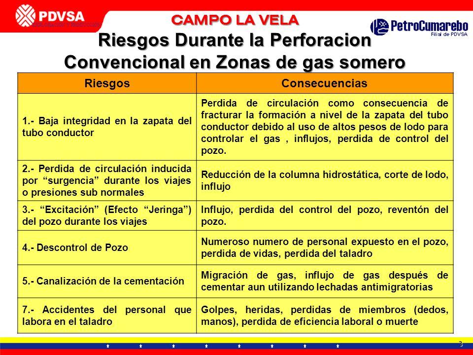 Riesgos Durante la Perforacion Convencional en Zonas de gas somero