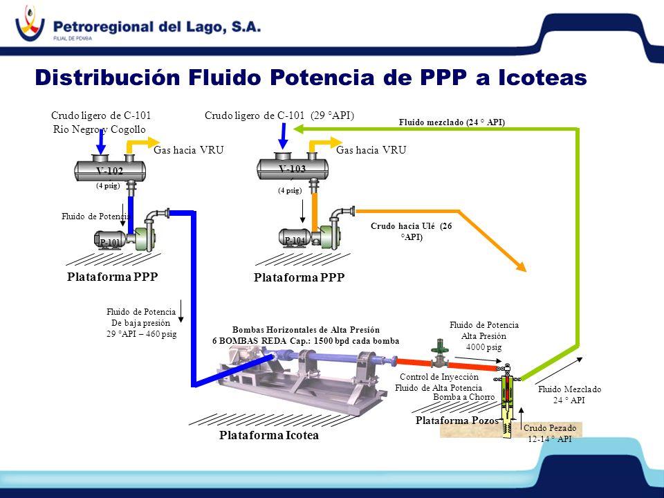 Distribución Fluido Potencia de PPP a Icoteas