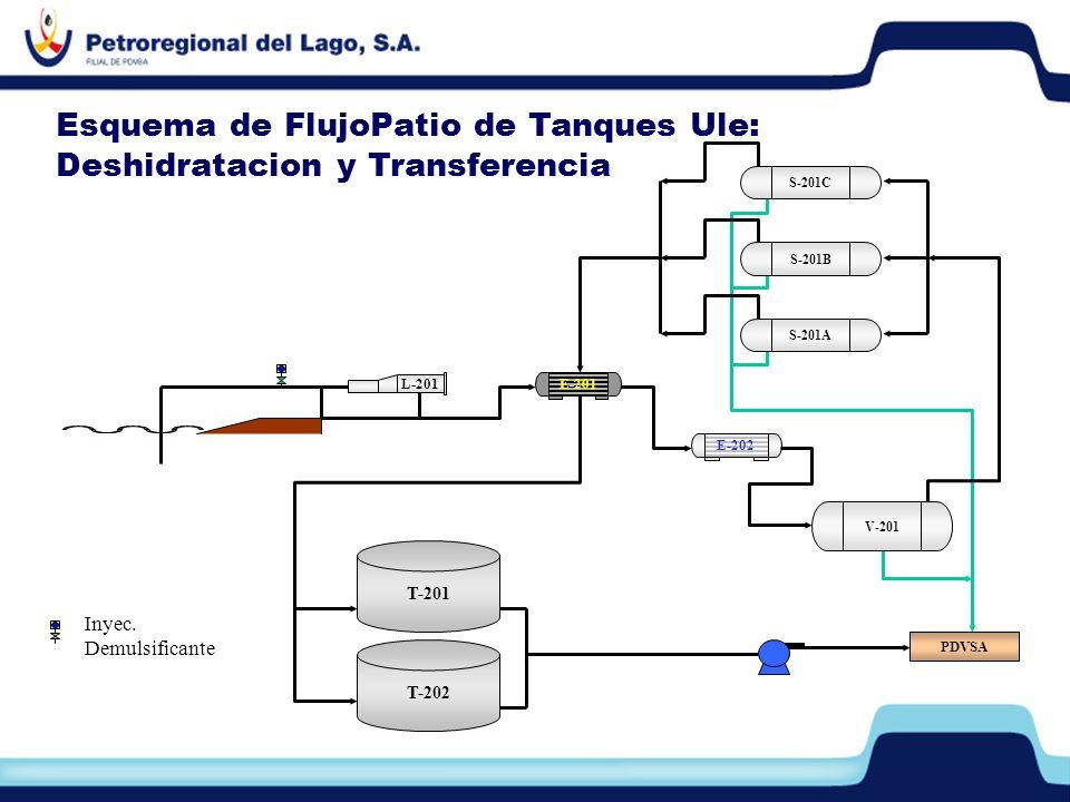 Esquema de FlujoPatio de Tanques Ule: Deshidratacion y Transferencia