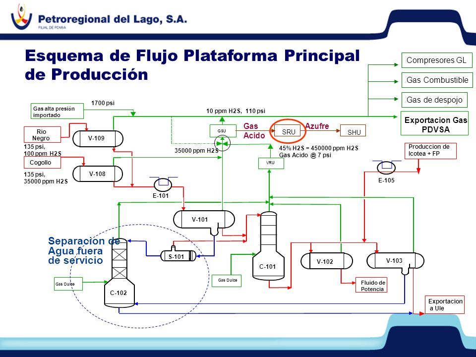 Esquema de Flujo Plataforma Principal de Producción