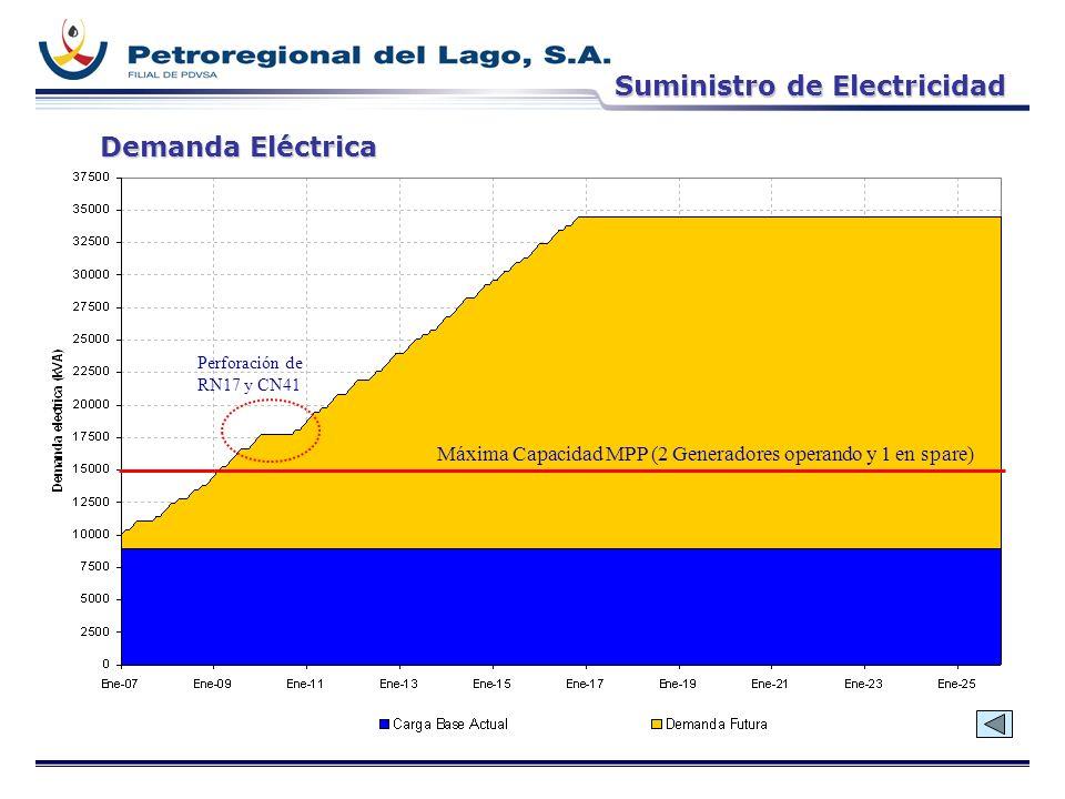 Suministro de Electricidad