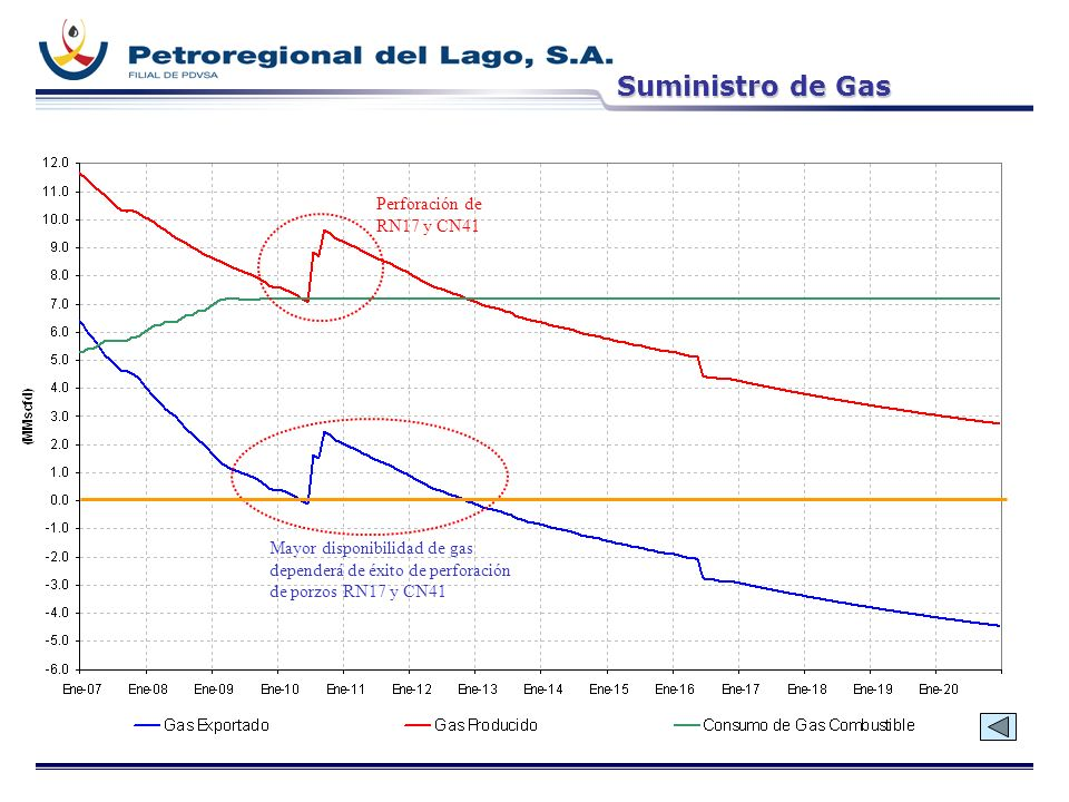 Suministro de Gas Perforación de RN17 y CN41