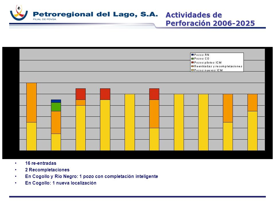 Actividades de Perforación 2006-2025