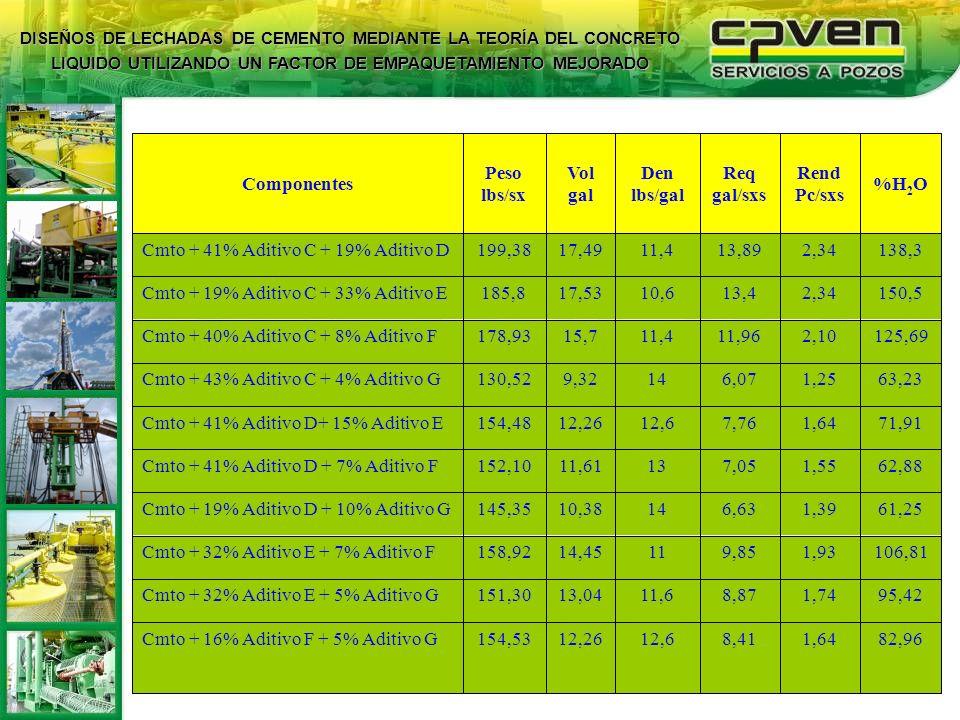 Cmto + 16% Aditivo F + 5% Aditivo G 95,42 1,74 8,87 11,6 13,04 151,30