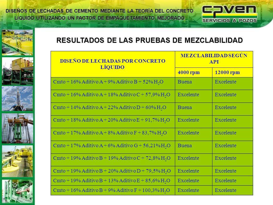 RESULTADOS DE LAS PRUEBAS DE MEZCLABILIDAD