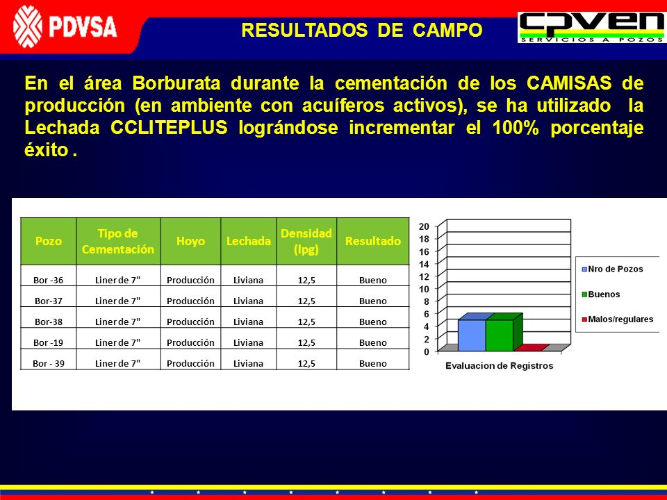 RESULTADOS DE CAMPO