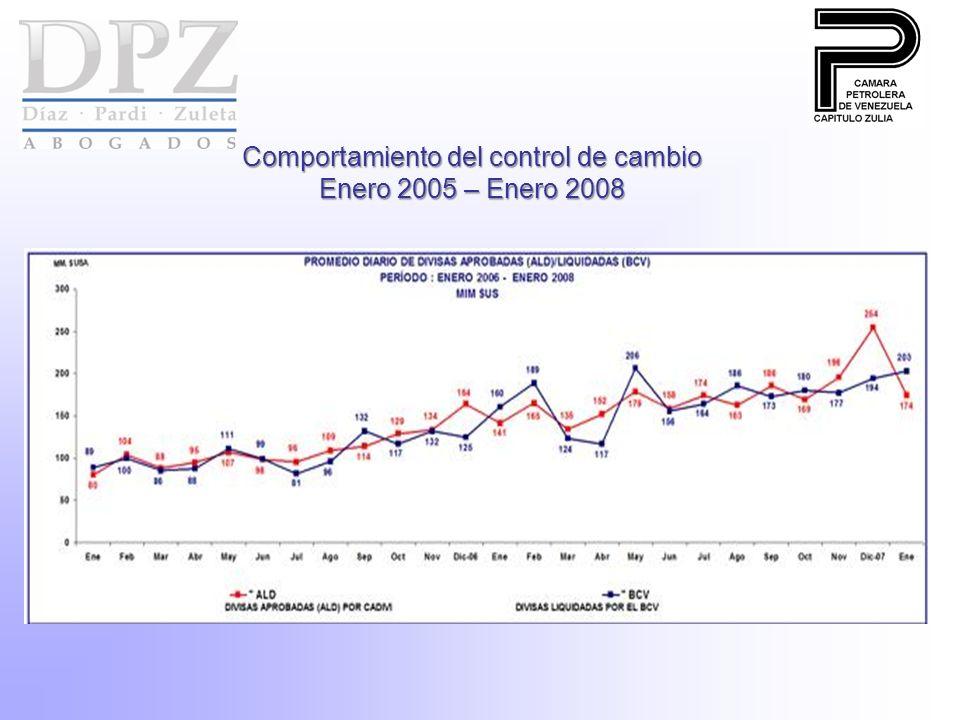 Comportamiento del control de cambio Enero 2005 – Enero 2008