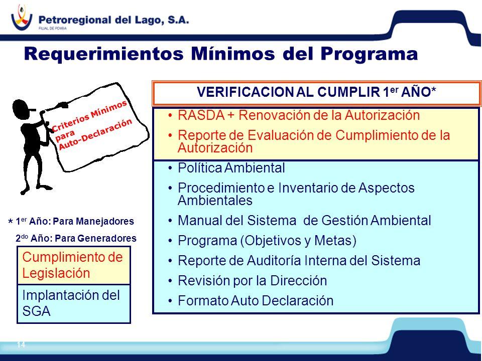 Requerimientos Mínimos del Programa