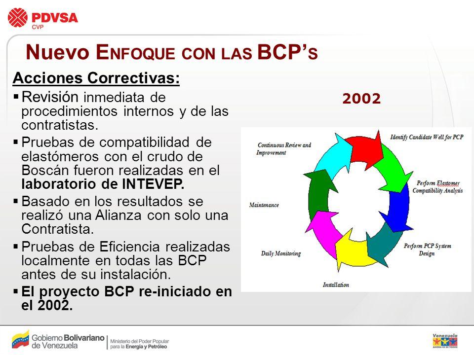 Nuevo ENFOQUE CON LAS BCP'S