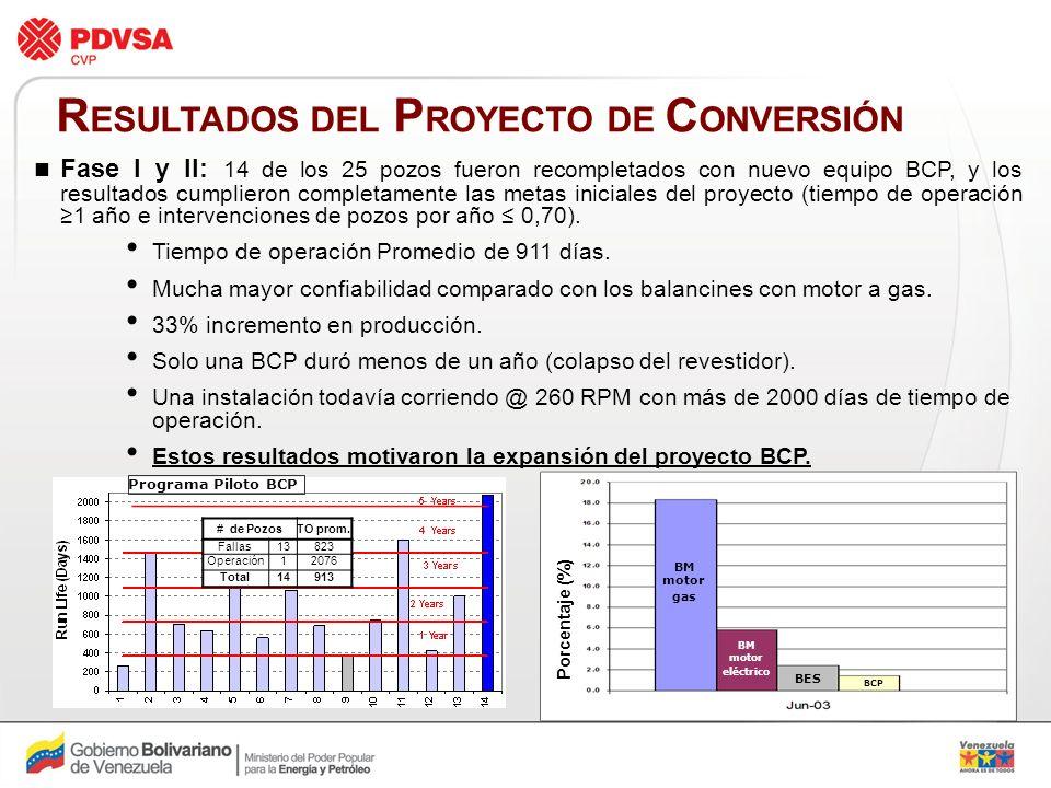 RESULTADOS DEL PROYECTO DE CONVERSIÓN