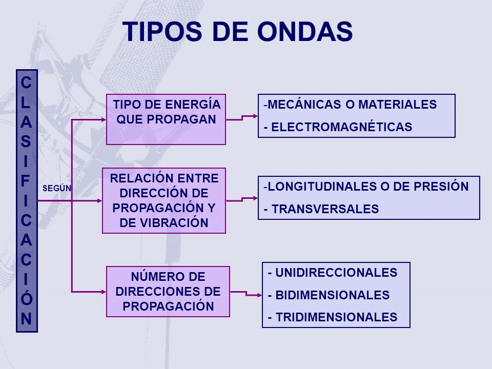 TIPOS DE ONDAS CLASIFICACIÓN TIPOS DE ONDAS