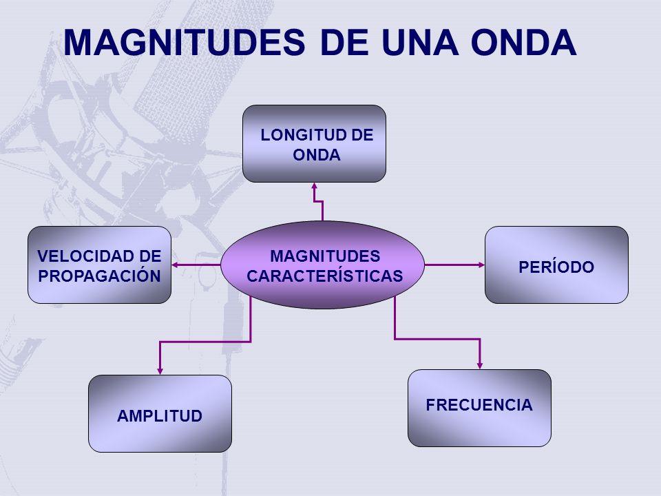 VELOCIDAD DE PROPAGACIÓN MAGNITUDES CARACTERÍSTICAS