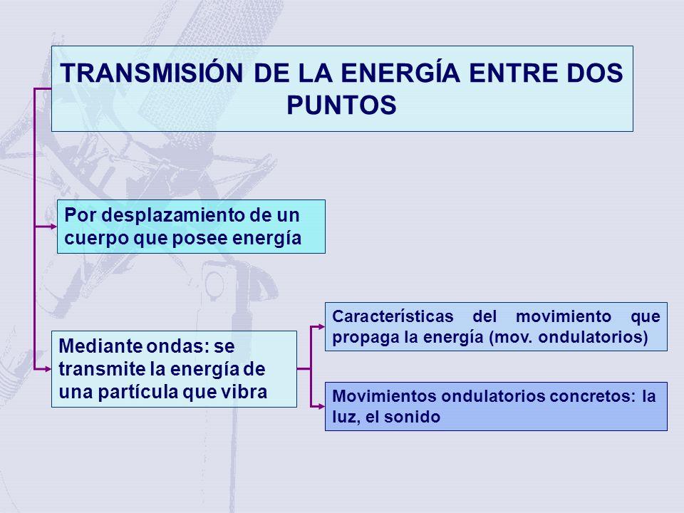 TRANSMISIÓN DE LA ENERGÍA ENTRE DOS PUNTOS