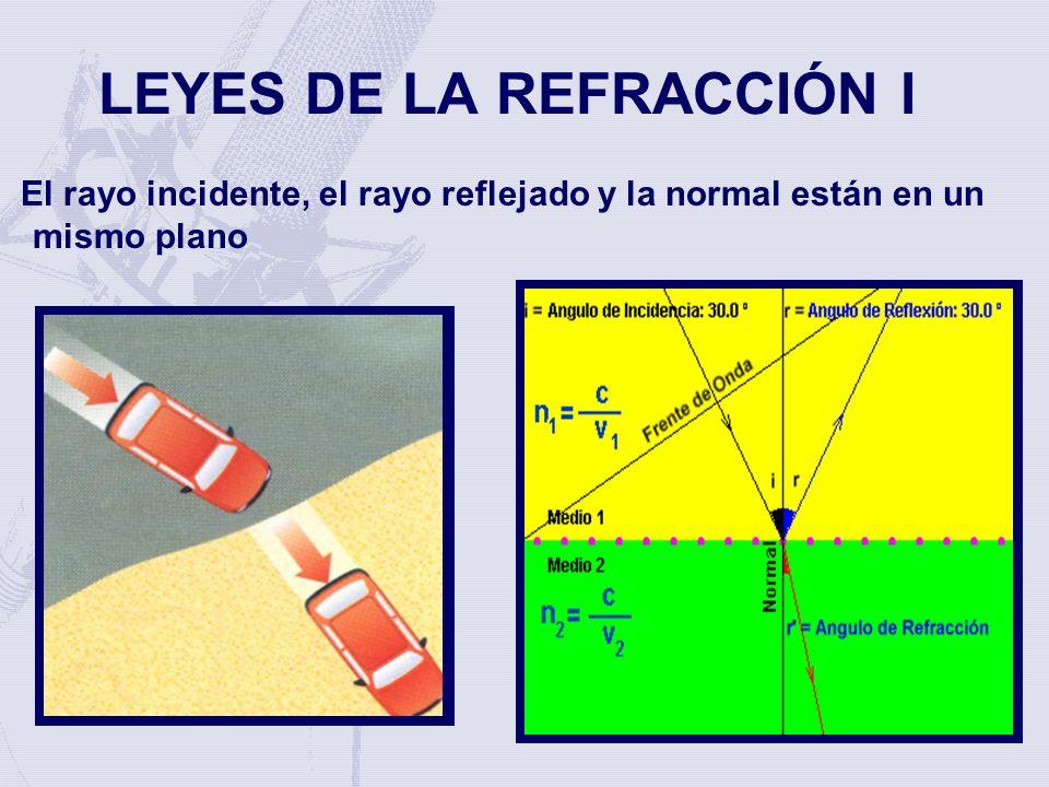 LEYES DE LA REFRACCIÓN I