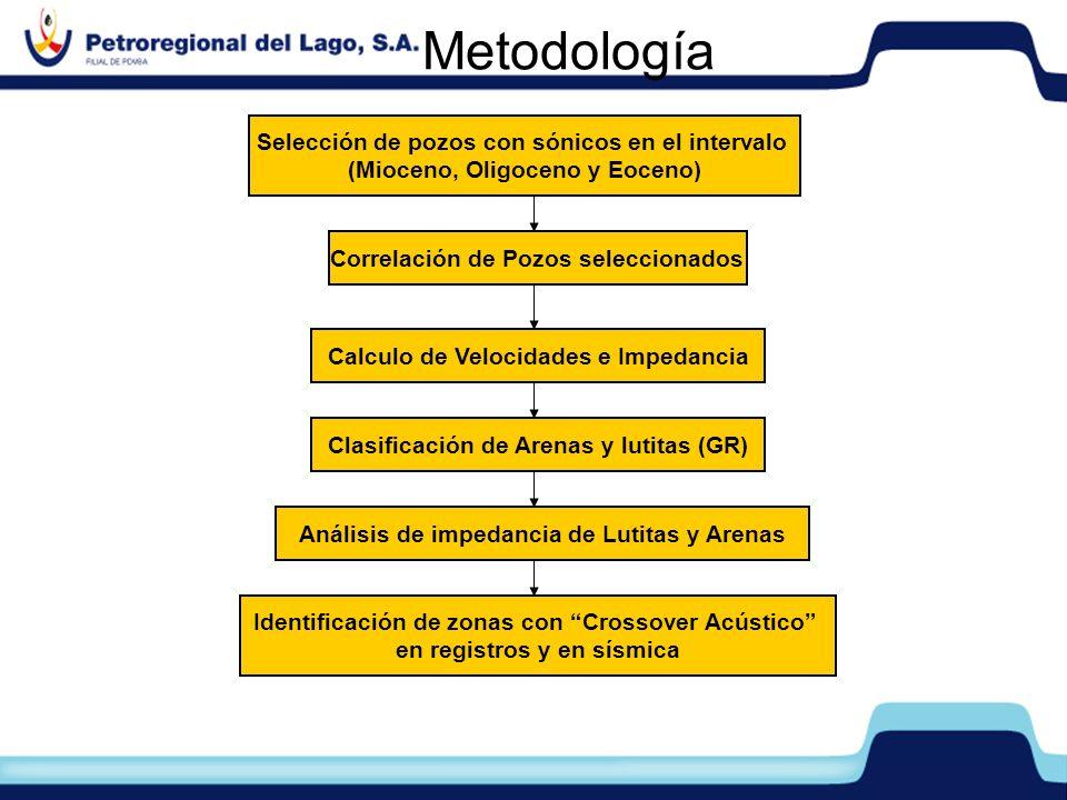 Metodología Selección de pozos con sónicos en el intervalo