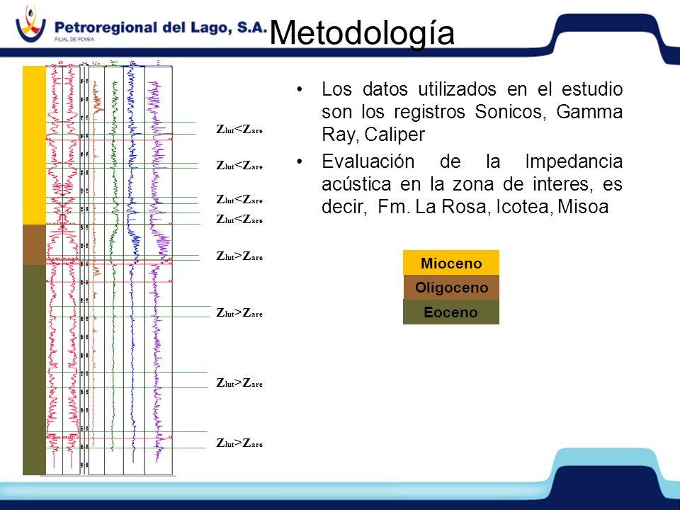 Metodología GR. CAL. Soni. VEL. Z. Los datos utilizados en el estudio son los registros Sonicos, Gamma Ray, Caliper.