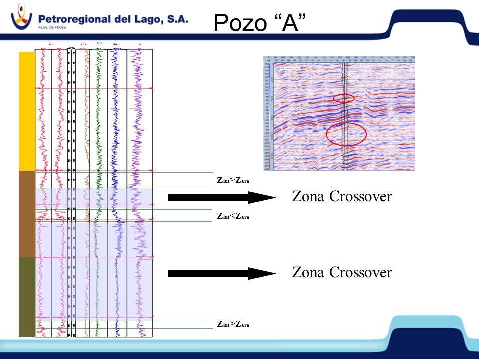 Pozo A Zona Crossover Zona Crossover Zlut>Zare Zlut<Zare
