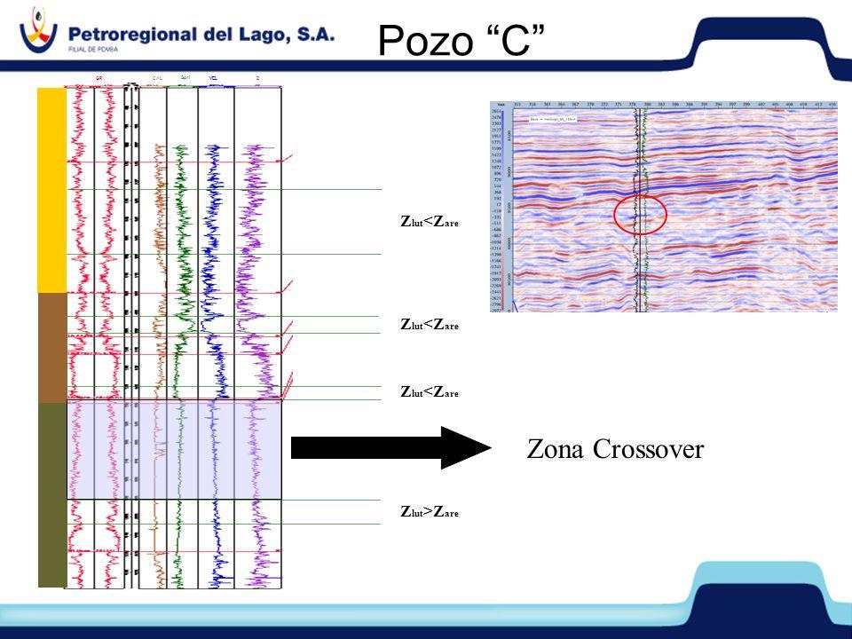 Pozo C Zona Crossover Zlut<Zare Zlut<Zare Zlut<Zare