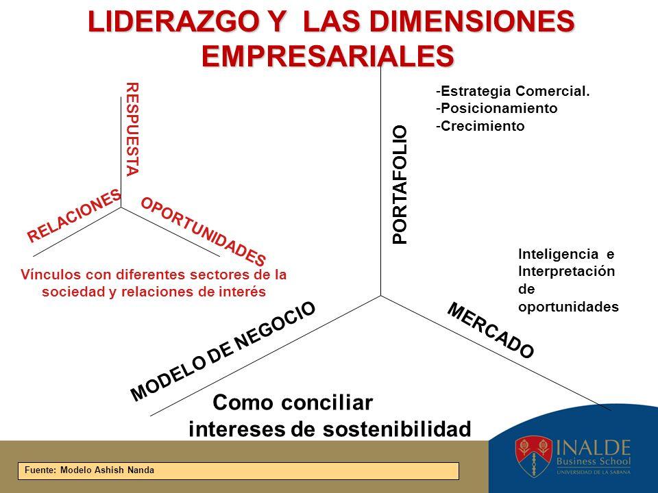LIDERAZGO Y LAS DIMENSIONES EMPRESARIALES