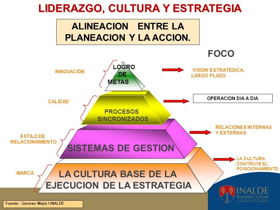 LIDERAZGO, CULTURA Y ESTRATEGIA