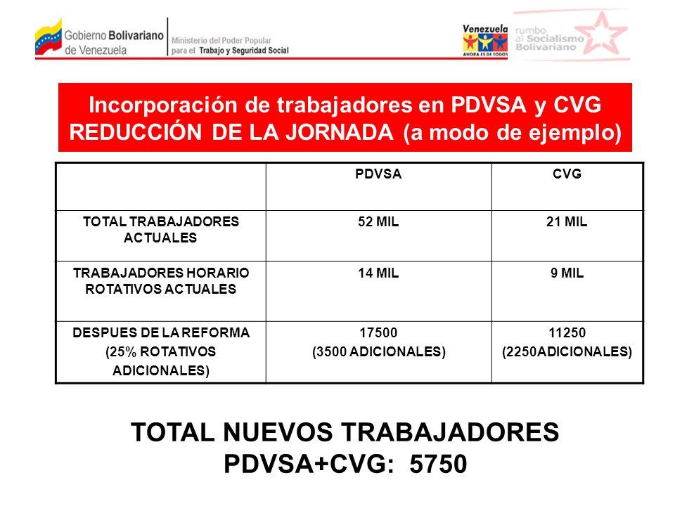 TOTAL NUEVOS TRABAJADORES PDVSA+CVG: 5750