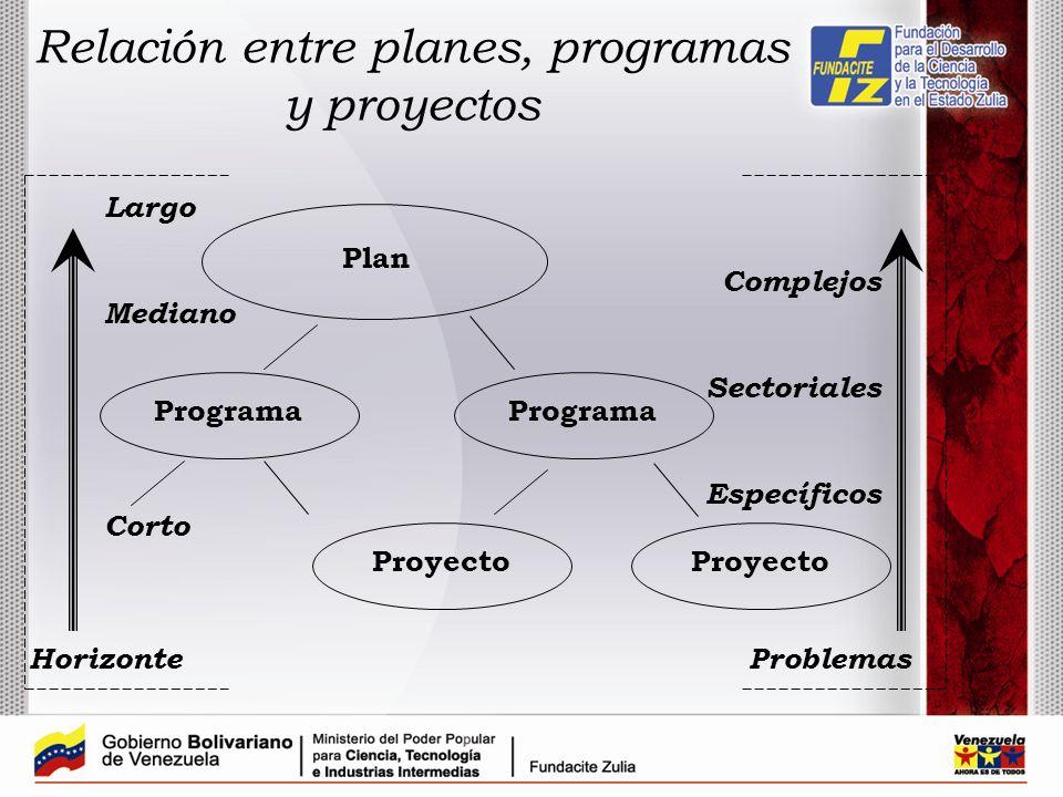 Relación entre planes, programas y proyectos