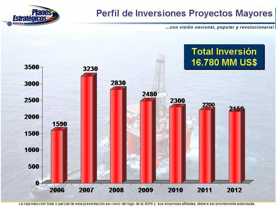 PERFIL DE INVERSIONES PROYECTOS MAYORES FUENTE: PDVSA