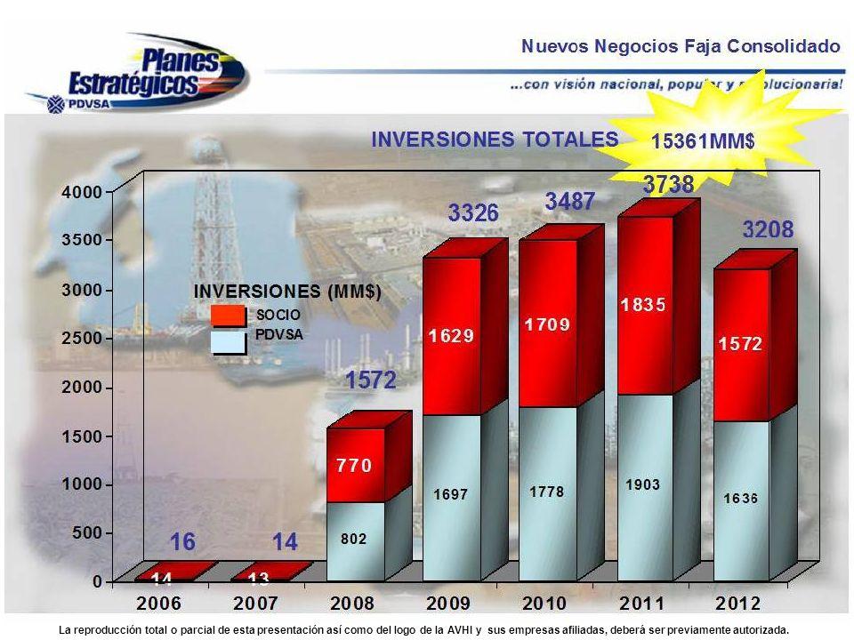 NUEVOS NEGOCIOS FAJA CONSOLIDADO Fuente: PDVSA