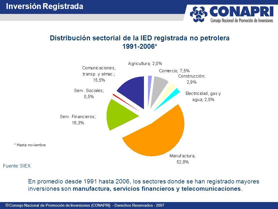 Distribución sectorial de la IED registrada no petrolera
