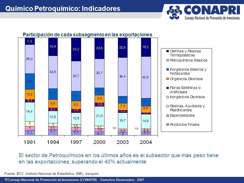 Químico Petroquímico: Indicadores