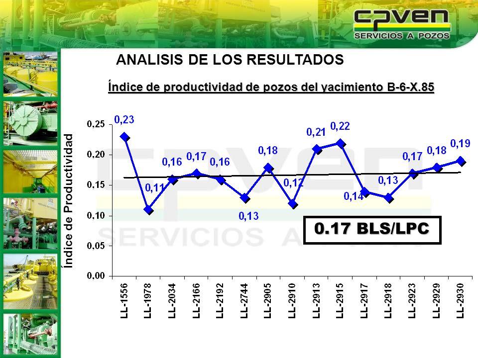 0.17 BLS/LPC ANALISIS DE LOS RESULTADOS