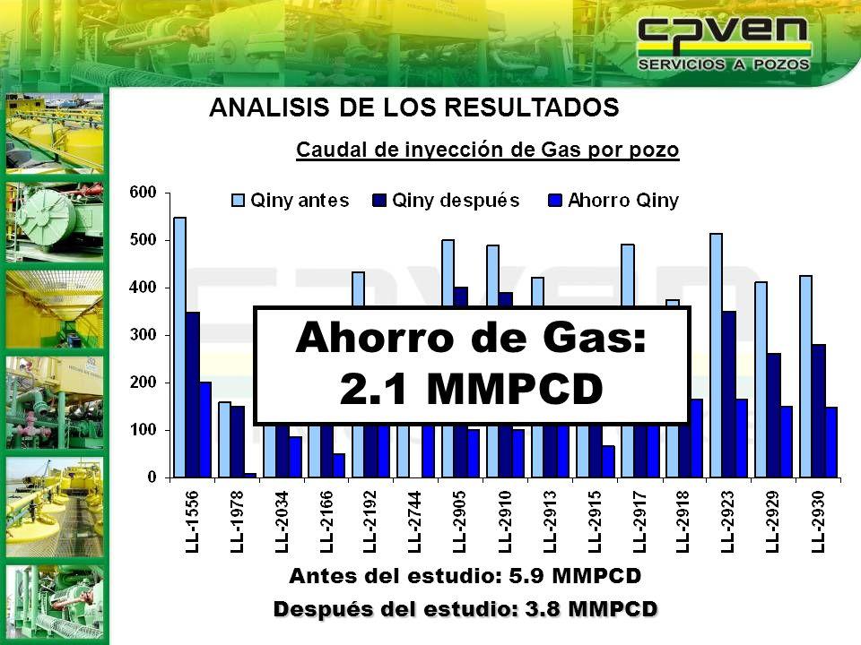 Ahorro de Gas: 2.1 MMPCD ANALISIS DE LOS RESULTADOS