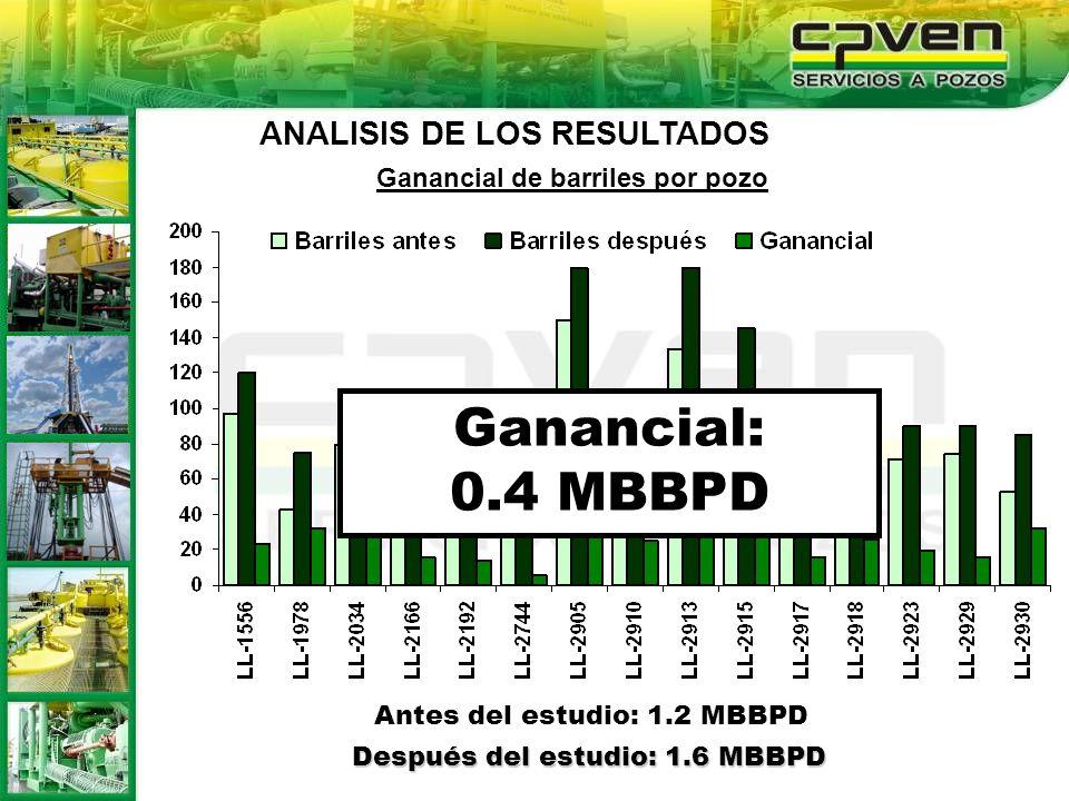 Ganancial: 0.4 MBBPD ANALISIS DE LOS RESULTADOS