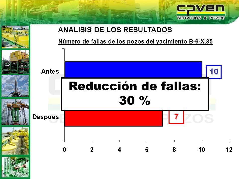 Reducción de fallas: 30 % 10 7 ANALISIS DE LOS RESULTADOS