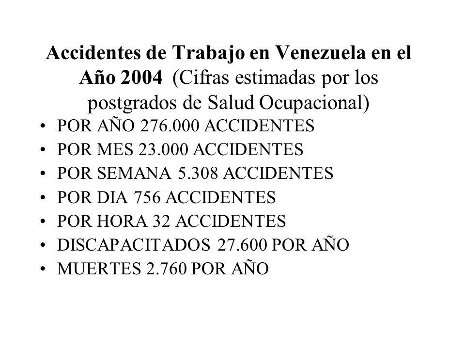 Accidentes de Trabajo en Venezuela en el Año 2004 (Cifras estimadas por los postgrados de Salud Ocupacional)