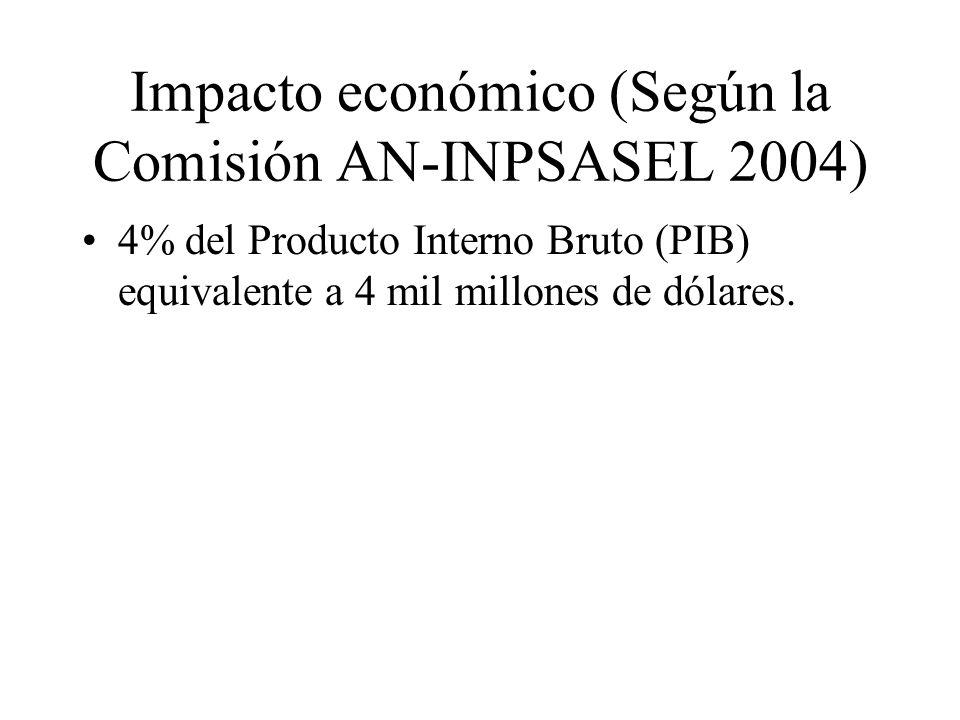 Impacto económico (Según la Comisión AN-INPSASEL 2004)