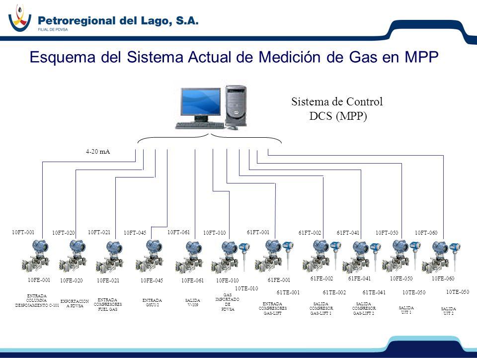 Esquema del Sistema Actual de Medición de Gas en MPP