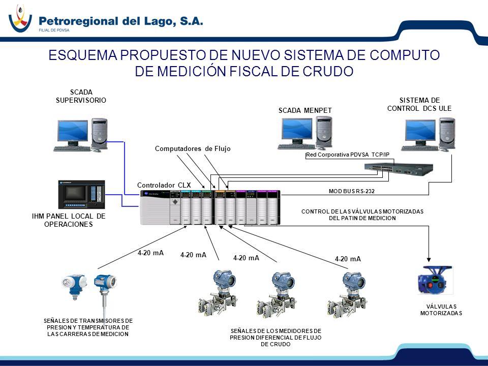 ESQUEMA PROPUESTO DE NUEVO SISTEMA DE COMPUTO DE MEDICIÓN FISCAL DE CRUDO