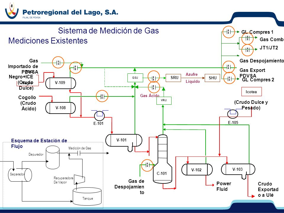 Sistema de Medición de Gas