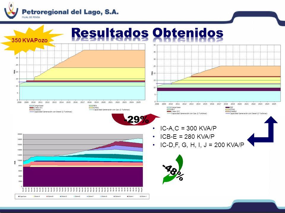 Resultados Obtenidos -29% -48% IC-A,C = 300 KVA/P ICB-E = 280 KVA/P