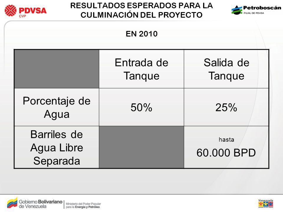 RESULTADOS ESPERADOS PARA LA CULMINACIÓN DEL PROYECTO EN 2010