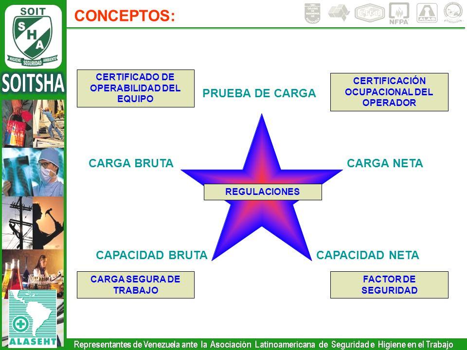 CONCEPTOS: PRUEBA DE CARGA CARGA BRUTA CARGA NETA CAPACIDAD BRUTA