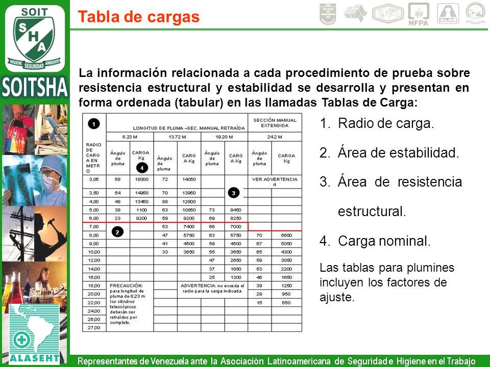 Tabla de cargas Radio de carga. Área de estabilidad.