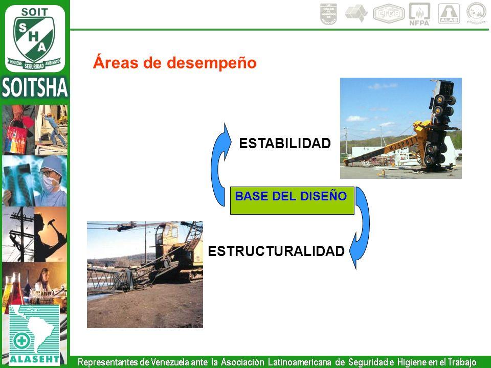 Áreas de desempeño ESTABILIDAD BASE DEL DISEÑO ESTRUCTURALIDAD