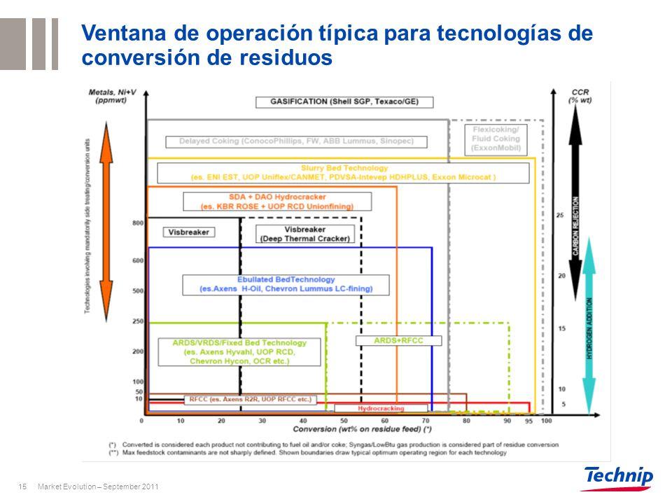 Ventana de operación típica para tecnologías de conversión de residuos