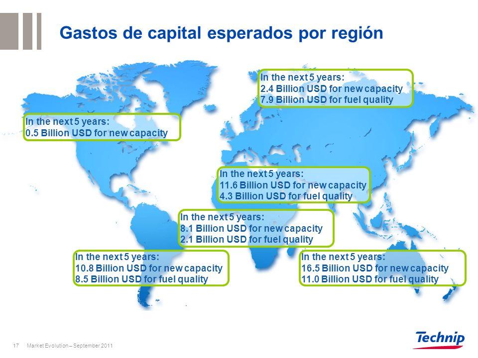 Gastos de capital esperados por región