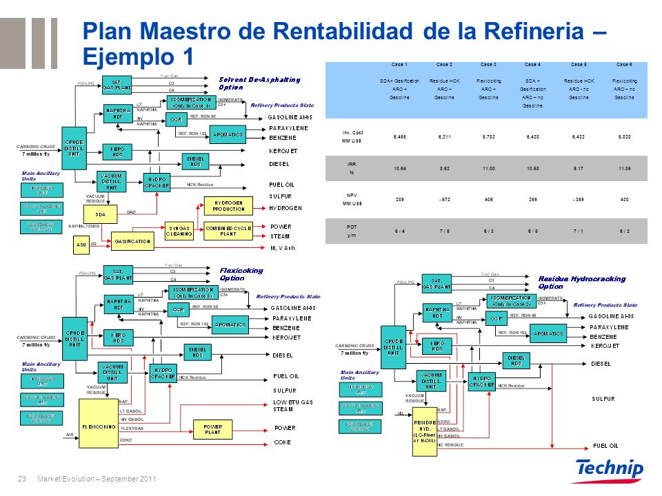 Plan Maestro de Rentabilidad de la Refineria – Ejemplo 1