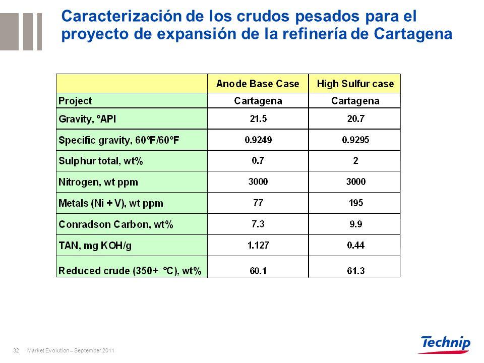 Caracterización de los crudos pesados para el proyecto de expansión de la refinería de Cartagena