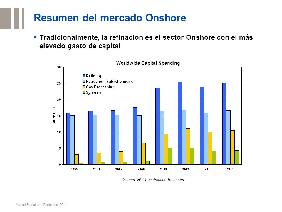 Resumen del mercado Onshore