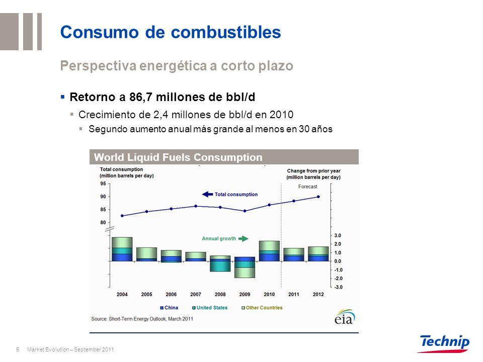 Consumo de combustibles